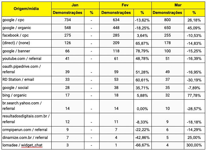 analise-vertical-e-horizontal-em-marketing-tabela-2