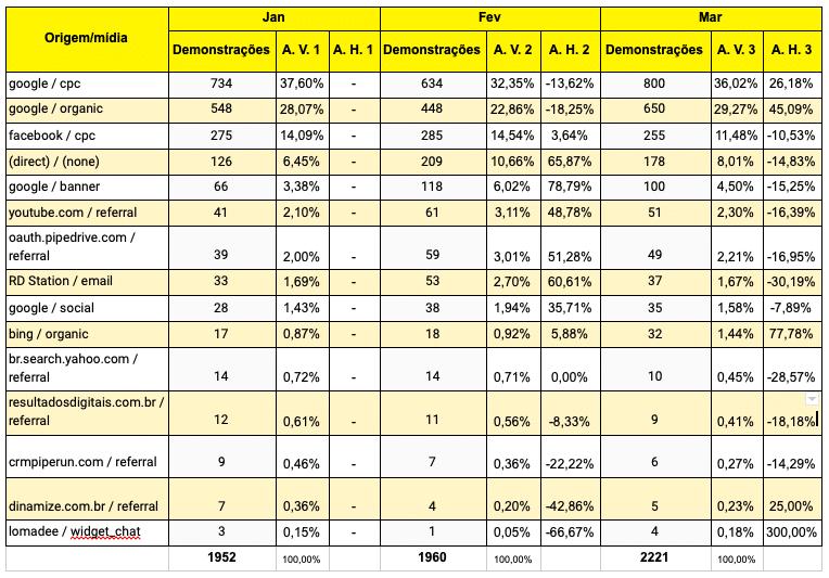 analise-vertical-e-horizontal-em-marketing-tabela-3